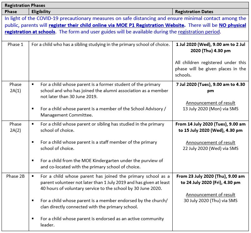 P1 Registration Phases Table 1.JPG