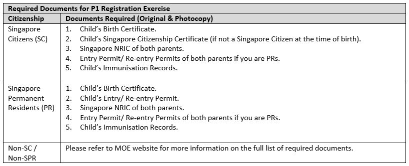 P1 Registration Phases Table 3.JPG